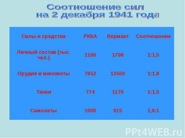 Соотношение сил на 2 декабря 1941 года