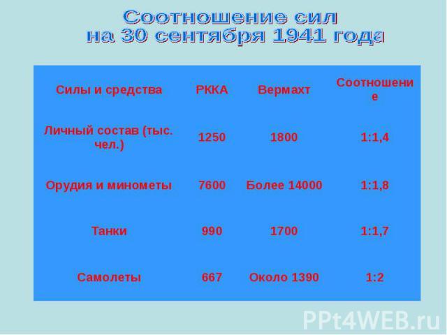 Соотношение сил на 30 сентября 1941 года