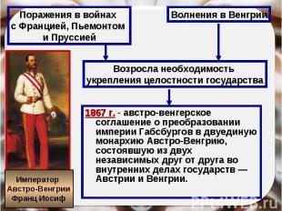 Поражения в войнах с Францией, Пьемонтом и Пруссией Волнения в Венгрии Возросла