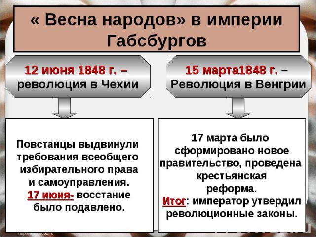 « Весна народов» в империи Габсбургов 12 июня 1848 г. – революция в Чехии Повстанцы выдвинули требования всеобщего избирательного праваи самоуправления.17 июня- восстаниебыло подавлено. 15 марта1848 г. – Революция в Венгрии 17 марта было сформирован…