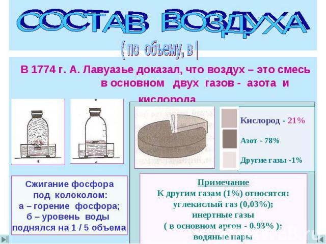СОСТАВ ВОЗДУХА В 1774 г. А. Лавуазье доказал, что воздух – это смесь в основном двух газов - азота и кислорода Сжигание фосфора под колоколом:а – горение фосфора;б – уровень воды поднялся на 1 / 5 объема Примечание К другим газам (1%) относятся: угл…