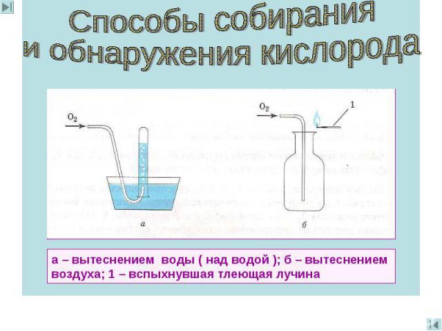 Способы собиранияи обнаружения кислорода а – вытеснением воды ( над водой ); б – вытеснением воздуха; 1 – вспыхнувшая тлеющая лучина