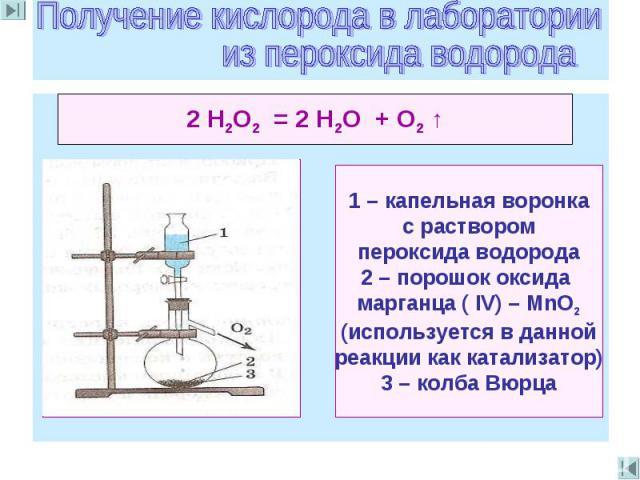 Получение кислорода в лаборатории из пероксида водорода 2 Н2O2 = 2 Н2O + O2 ↑ 1 – капельная воронка с раствором пероксида водорода2 – порошок оксида марганца ( IV) – МnO2(используется в даннойреакции как катализатор)3 – колба Вюрца