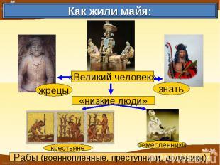 Как жили майя: Рабы (военнопленные, преступники, должники)