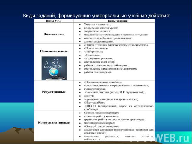 Виды заданий, формирующие универсальные учебные действия:
