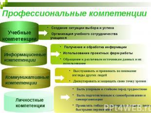 Профессиональные компетенции Учебные компетенции Создание ситуации выбора и успе