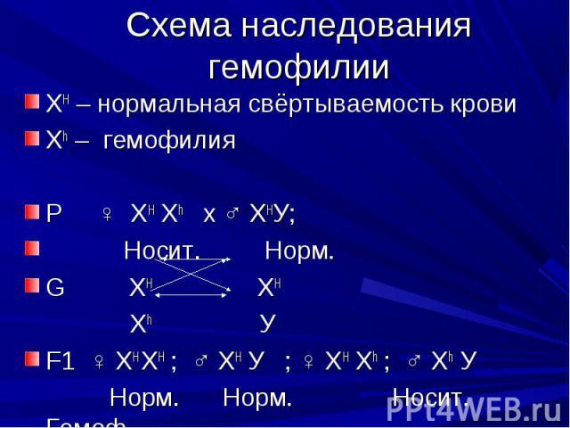 Схема наследования гемофилии ХH – нормальная свёртываемость кровиХh – гемофилияР ♀ ХH Хh х ♂ ХHУ; Носит. Норм.G ХH ХH Хh УF1 ♀ ХH ХH ; ♂ ХH У ; ♀ ХH Хh ; ♂ Хh У Норм. Норм. Носит. Гемоф.