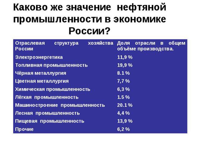 Каково же значение нефтяной промышленности в экономике России?