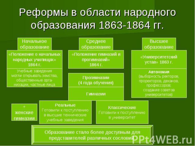 Реформы в области народного образования 1863-1864 гг.