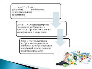 1этап 2.5 – 3года разделение воображения на познавательное и аффективное2этап 4
