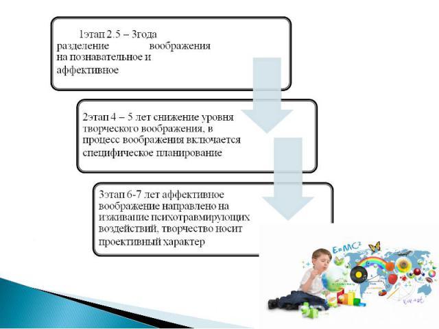 1этап 2.5 – 3года разделение воображения на познавательное и аффективное2этап 4 – 5 лет снижение уровня творческого воображения, в процесс воображения включается специфическое планирование3этап 6-7 лет аффективное воображение направлено на изживание…