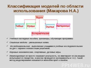 Классификация моделей по области использования (Макарова Н.А.) Учебные-наглядные