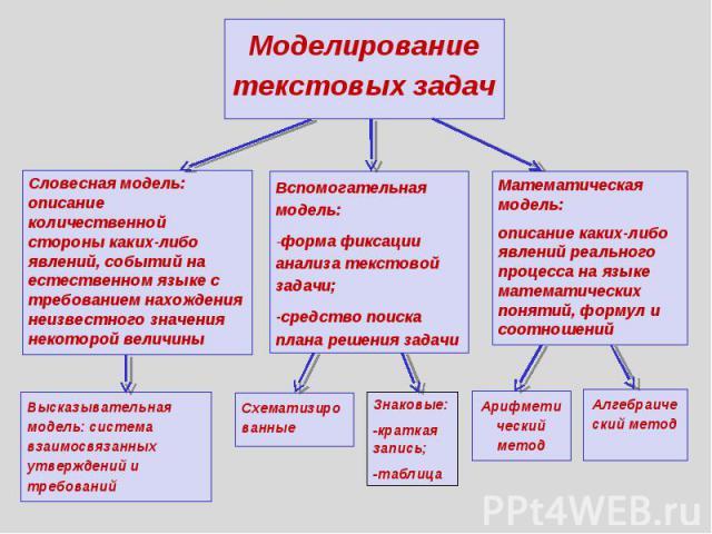 Моделирование текстовых задач Словесная модель: описание количественной стороны каких-либо явлений, событий на естественном языке с требованием нахождения неизвестного значения некоторой величины Высказывательная модель: система взаимосвязанных утве…