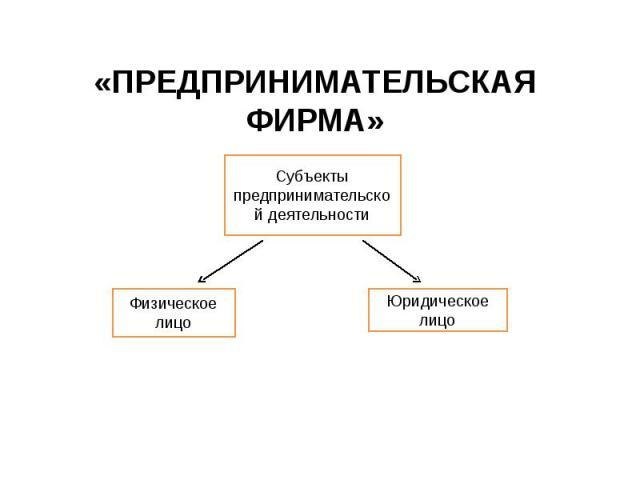 «ПРЕДПРИНИМАТЕЛЬСКАЯ ФИРМА» Субъекты предпринимательской деятельности Физическое лицо Юридическое лицо
