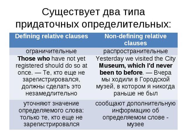 Существует два типа придаточных определительных:
