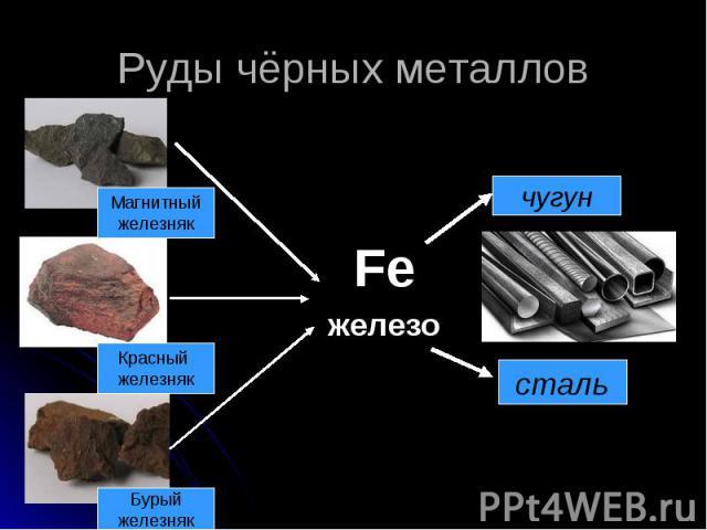 Руды чёрных металлов