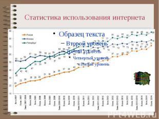 Статистика использования интернета