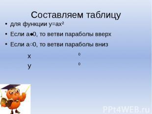 Составляем таблицу для функции у=ах²Если а˃0, то ветви параболы вверхЕсли а˂0, т