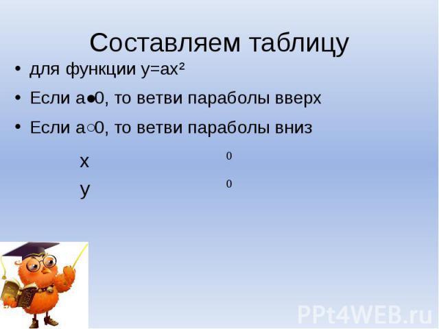Составляем таблицу для функции у=ах²Если а˃0, то ветви параболы вверхЕсли а˂0, то ветви параболы вниз