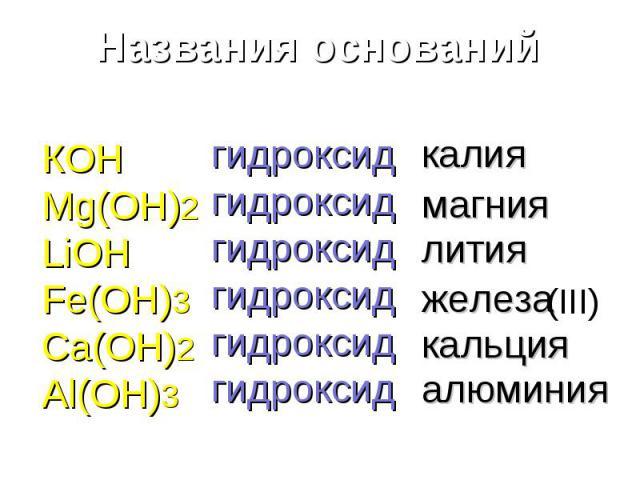 Названия оснований КОНMg(OH)2LiOHFe(OH)3Ca(OH)2Al(OH)3 гидроксидгидроксидгидроксидгидроксидгидроксидгидроксид