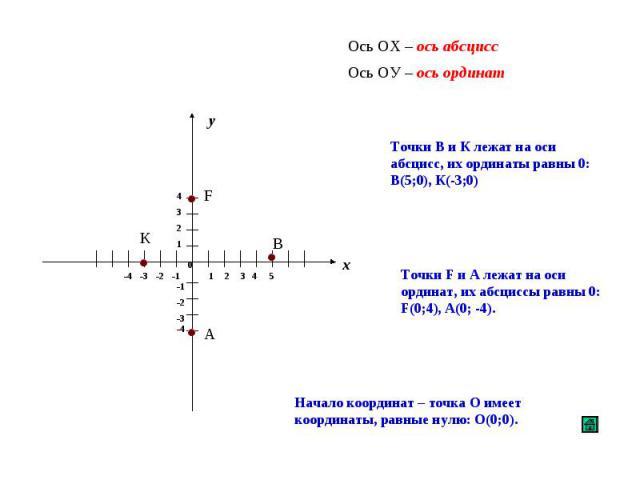 Ось ОХ – ось абсцисс Ось ОУ – ось ординат Точки В и К лежат на оси абсцисс, их ординаты равны 0: В(5;0), К(-3;0) Точки F и А лежат на оси ординат, их абсциссы равны 0: F(0;4), А(0; -4). Начало координат – точка О имеет координаты, равные нулю: О(0;0).