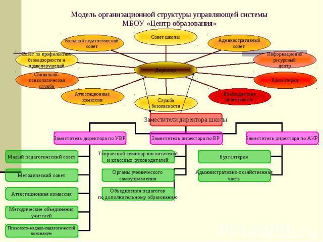 Модель организационной структуры управляющей системыМБОУ «Центр образования»
