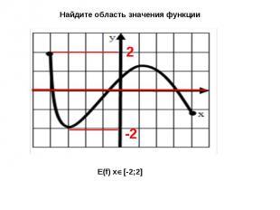 Найдите область значения функции E(f) x[-2;2]