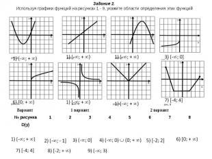 Задание 2. Используя графики функций на рисунках 1 - 9, укажите области определе