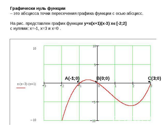 Графически нуль функции – это абсцисса точки пересечения графика функции с осью абсцисс. На рис. представлен график функции y=x(x+1)(x-3) x[-2;2]с нулями: x=-1, x=3 и x=0 .