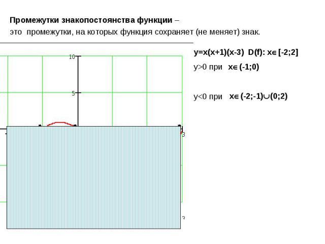 Промежутки знакопостоянства функции – это промежутки, на которых функция сохраняет (не меняет) знак. y=x(x+1)(x-3) D(f): x[-2;2]y>0 при y