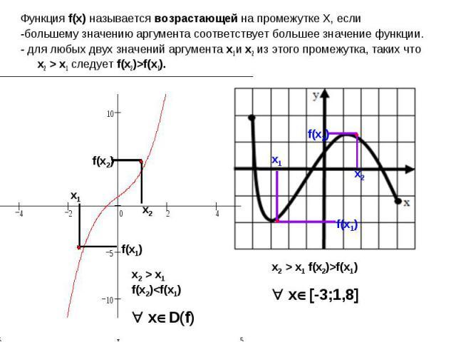 Функция f(x) называется возрастающей на промежутке X, если-большему значению аргумента соответствует большее значение функции.- для любых двух значений аргумента x1 и x2 из этого промежутка, таких что x2 > x1 следует f(x2)>f(x1).