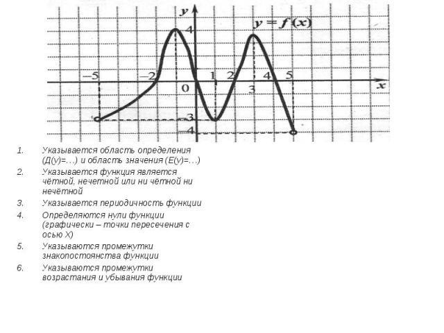 Указывается область определения (Д(у)=…) и область значения (Е(у)=…)Указывается функция является чётной, нечетной или ни чётной ни нечётнойУказывается периодичность функцииОпределяются нули функции (графически – точки пересечения с осью Х)Указываютс…