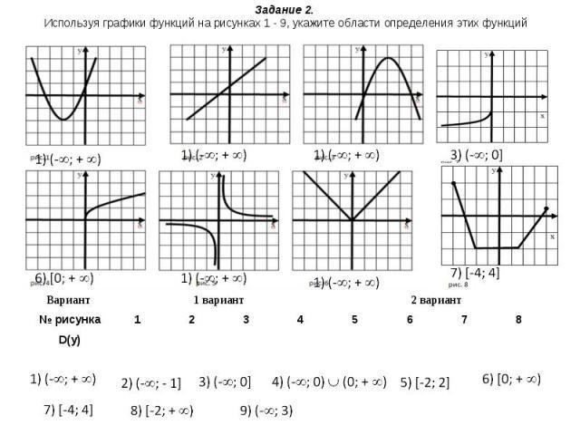 Задание 2. Используя графики функций на рисунках 1 - 9, укажите области определения этих функций