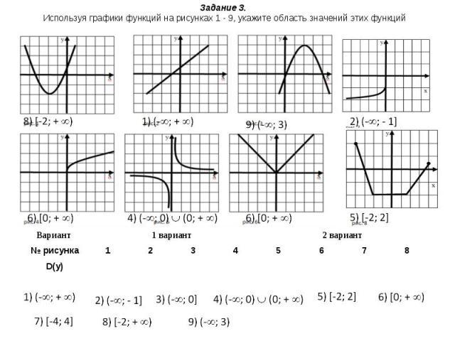 Задание 3. Используя графики функций на рисунках 1 - 9, укажите область значений этих функций