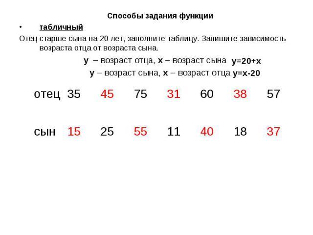 Способы задания функциитабличныйОтец старше сына на 20 лет, заполните таблицу. Запишите зависимость возраста отца от возраста сына.y – возраст отца, x – возраст сына y – возраст сына, x – возраст отца