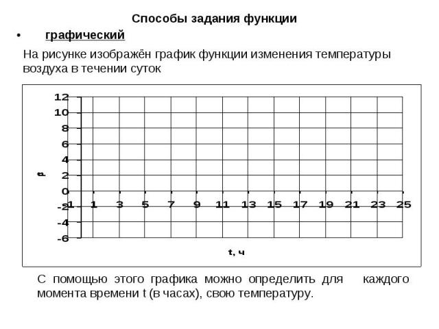 Способы задания функцииграфический На рисунке изображён график функции изменения температуры воздуха в течении суток С помощью этого графика можно определить для каждого момента времени t (в часах), свою температуру.