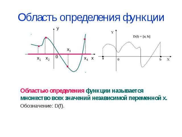 Область определения функции Областью определения функции называется множество всех значений независимой переменной х.Обозначение: D(f).