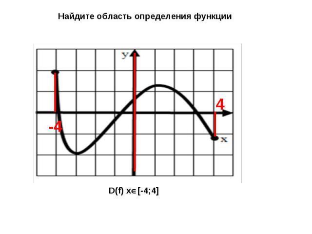 Найдите область определения функции D(f) x[-4;4]