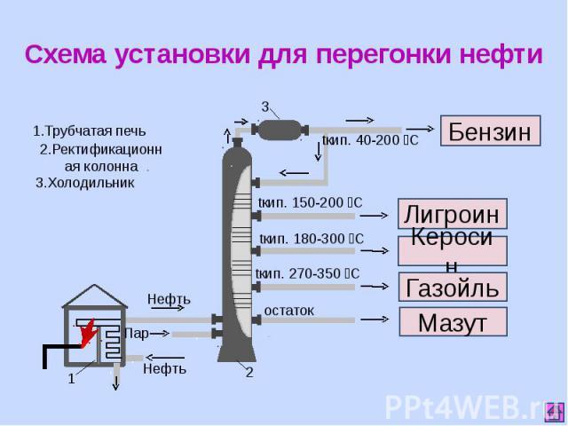 Схема установки для перегонки нефти