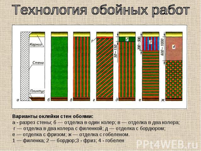 Технология обойных работ Варианты оклейки стен обоями: а - разрез стены; б — отделка в один колер; в — отделка в два колера; г — отделка в два колера с филенкой; д — отделка с бордюром; е — отделка с фризом; ж — отделка с гобеленом.1 — филенка; 2 — …