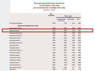 Величина прожиточного минимумаза III квартал 2011 года(по состоянию на 22 ноябр