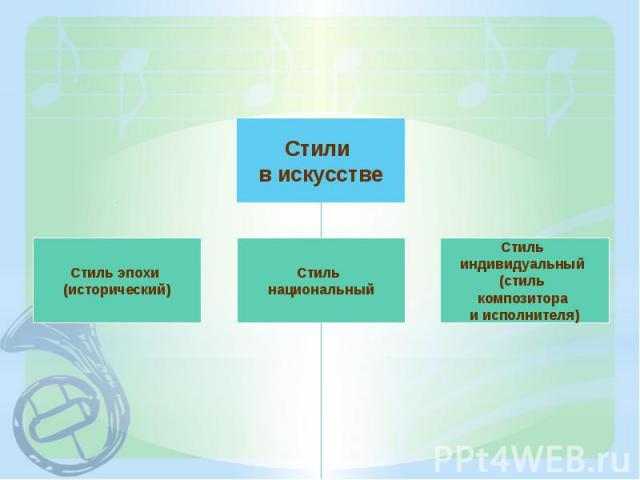 Стили в искусствеСтиль эпохи (исторический)Стиль национальныйСтиль индивидуальный (стиль композитора и исполнителя)