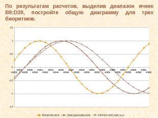 По результатам расчетов, выделив диапазон ячеек B9:D39, постройте общую диаграмм