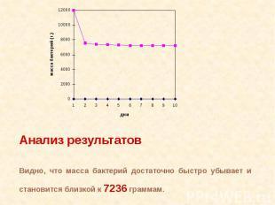 Анализ результатовВидно, что масса бактерий достаточно быстро убывает и становит