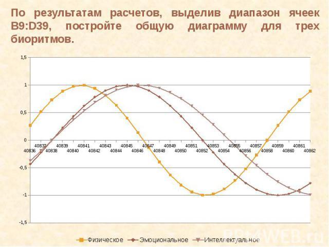 По результатам расчетов, выделив диапазон ячеек B9:D39, постройте общую диаграмму для трех биоритмов.