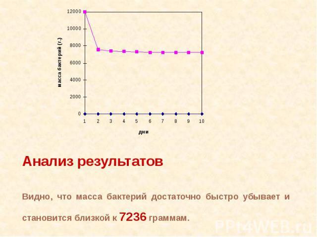 Анализ результатовВидно, что масса бактерий достаточно быстро убывает и становится близкой к 7236 граммам.