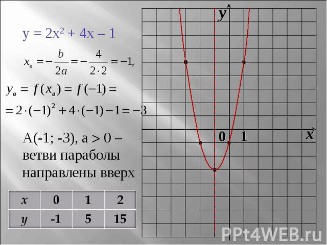 y = 2x2 + 4x – 1А(-1; -3), a 0 – ветви параболы направлены вверх