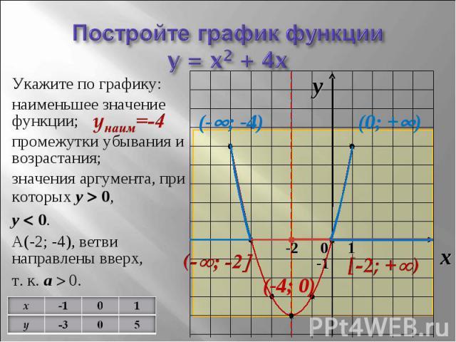 Постройте график функцииy = x2 + 4x Укажите по графику: наименьшее значение функции; промежутки убывания и возрастания; значения аргумента, при которых y 0, y 0. А(-2; -4), ветви направлены вверх, т. к. a 0.