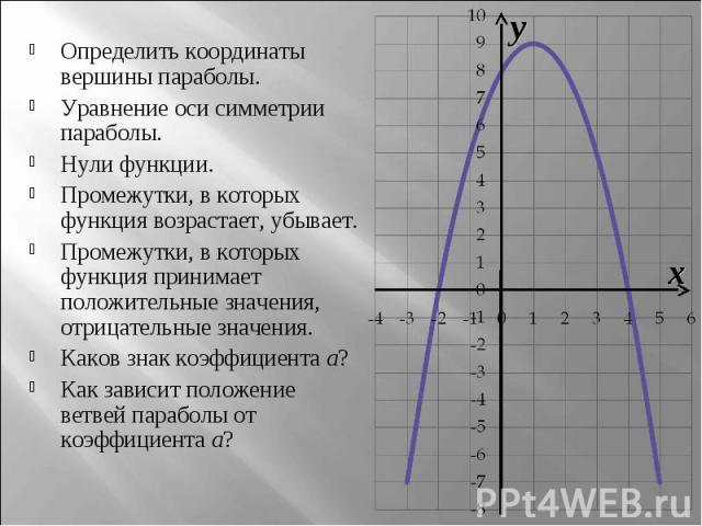 Определить координаты вершины параболы.Уравнение оси симметрии параболы.Нули функции.Промежутки, в которых функция возрастает, убывает.Промежутки, в которых функция принимает положительные значения, отрицательные значения.Каков знак коэффициента a?К…