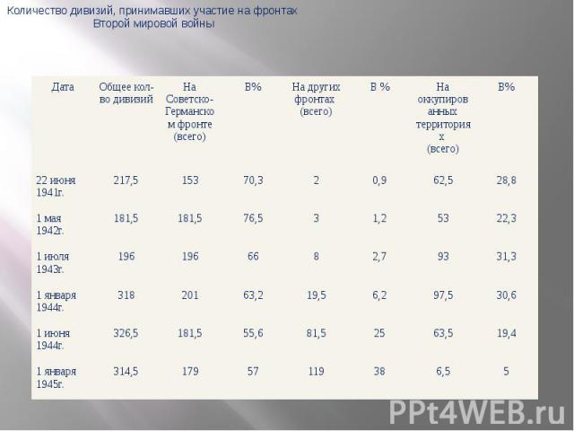 Количество дивизий, принимавших участие на фронтах Второй мировой войны